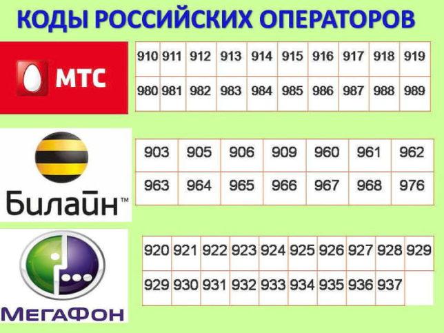 Коды оператора МТС