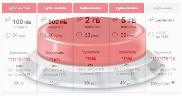 интернет на МТС